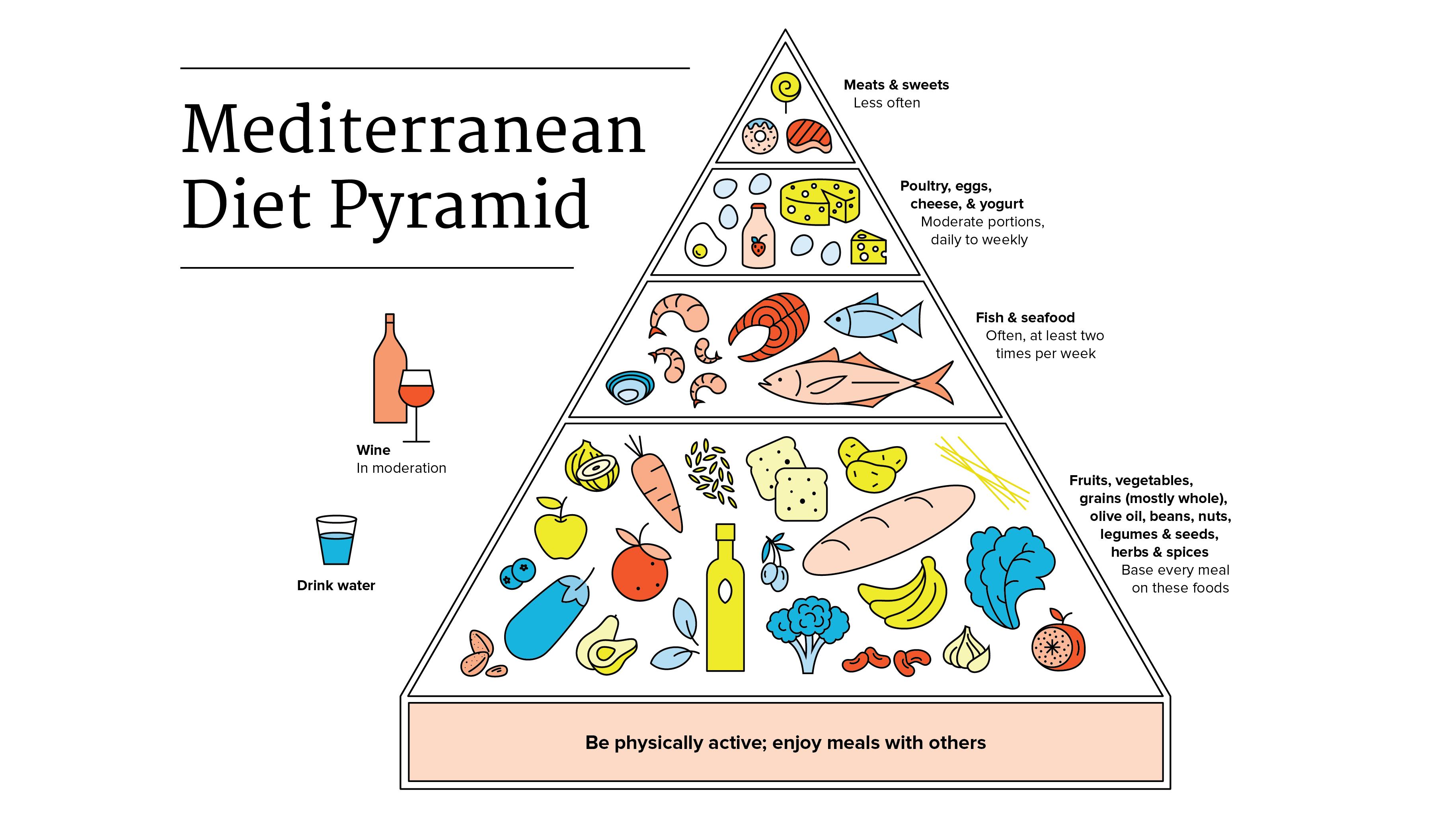 Meditteranean Diet Pyramid